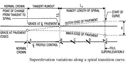 highway engineering 6