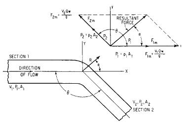 Forces Due To Pipe Bends