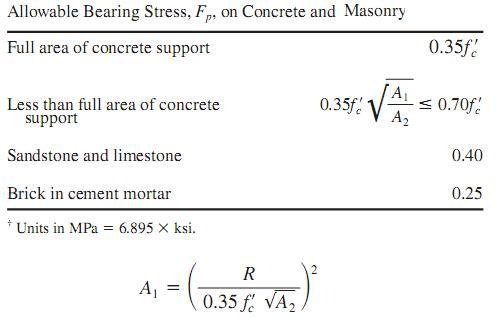 Bearing Plates formula