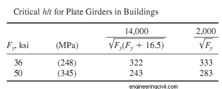 Plate Girder In Buildings
