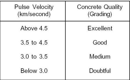 ultrasonic-pulse-velocity-table