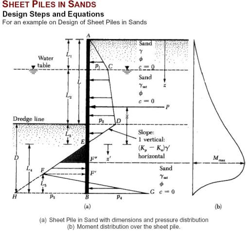 Sheet Pile Wall Design Calculation : Design procedure of sheet piles in sand