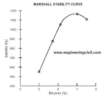 determine-the-marshall-stability-of-bituminous-mixture
