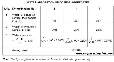 water-absoprtion-sample