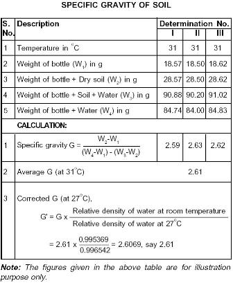 specific gravity moisture content and density relationship for soil