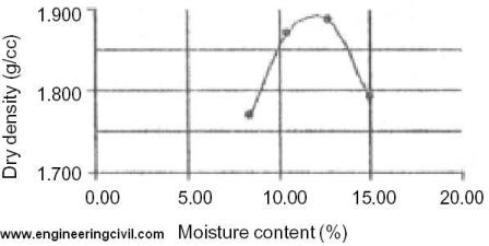 graph-soil-dry-density-optimum-moisture