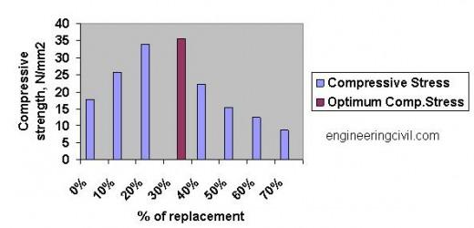 Compressive Strength of Concrete Specimen at 14 - Days