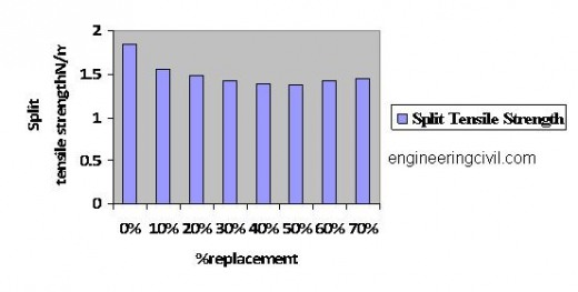 Split tensile Strength of Concrete Specimen at 28 - Days