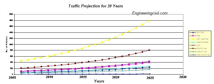 Traffic Projection for next 20 years