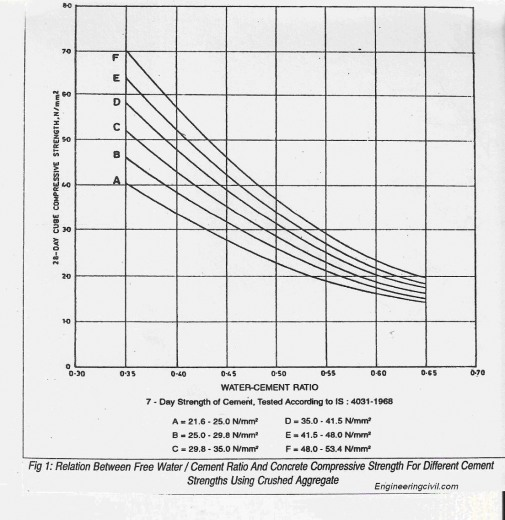 relation between water cement ratio and compressive strength of concrete using crushed aggregates