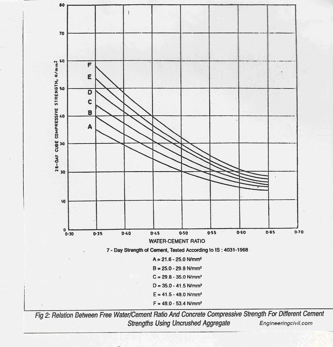 Water Cement Ratio For Concrete Mix Design : Mix design with superplasticizers