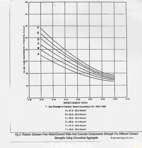 relation between water cement ratio and compressive strength of concrete using uncrushed aggregates