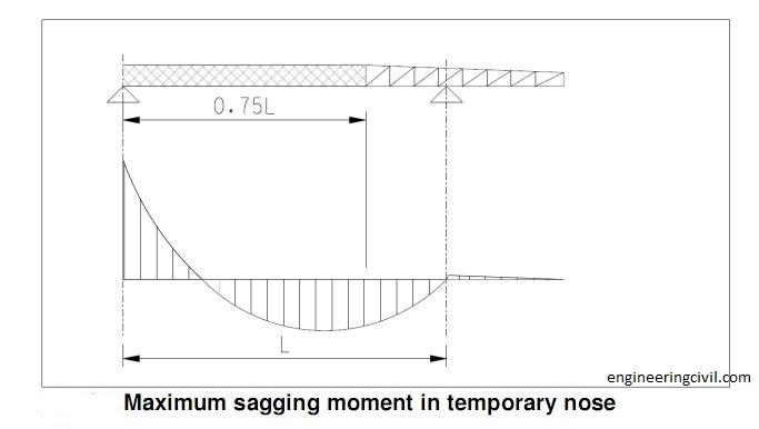 Maximum sagging moment in temporary nose