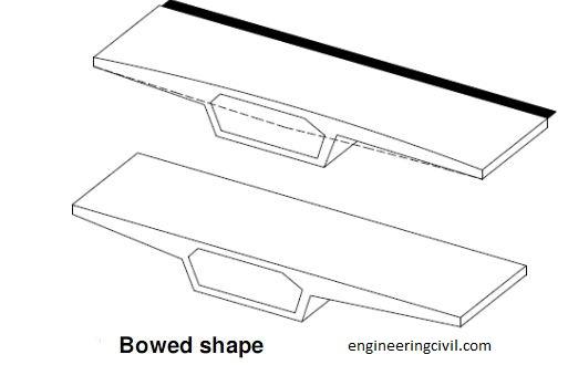 gap is formed between adjacent bridge segments