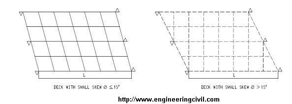 Different reinforcing arrangement in skewed bridge