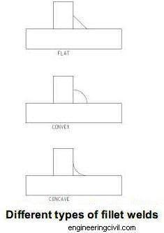 Different types of fillet welds