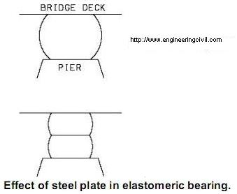 Effect of steel plate in elastomeric bearing