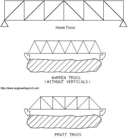 Howe Truss, Warren Truss and Pratt Truss