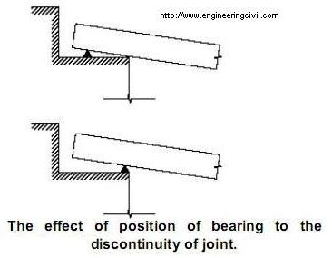 The effect of position of bearing to the joint