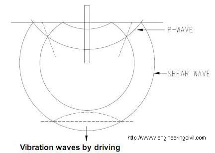 Vibration waves by driving