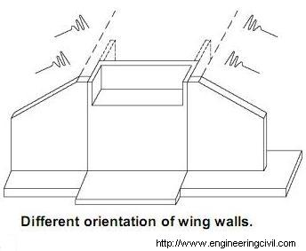 Different orientation of wing walls-2