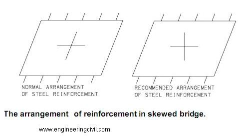 reinforcement in skewed bridge