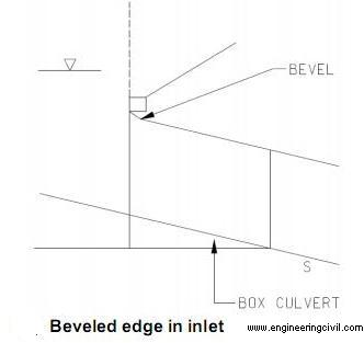 Beveled edge in inlet