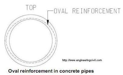 Oval reinforcement in concrete pipes