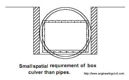 Small spatial requirement of box culver than pipes