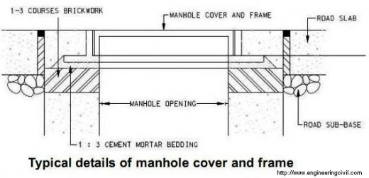How Can Manholes Be Adapted To The Final Height Of The