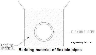 bedding material of flexible pipes