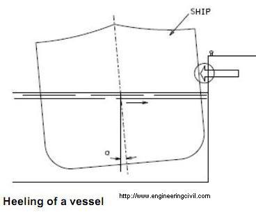 heeling of a vessel