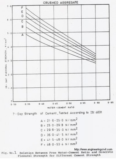relation between water cement ratio and concrete flexural strength for different cement strength