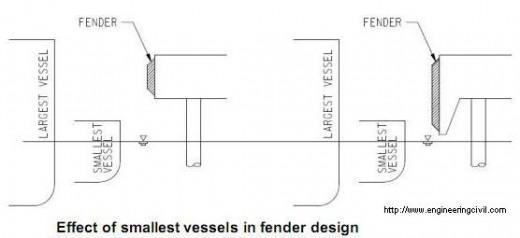Effect of smallest vessels in fender design