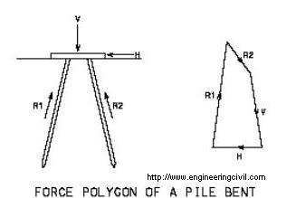 Force polygon of pile bent