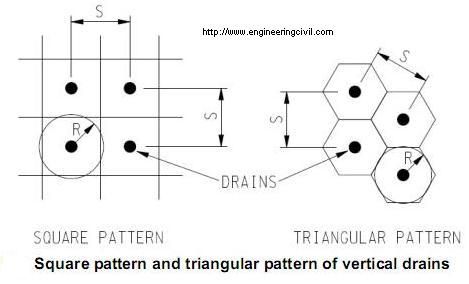 Square pattern and triangular pattern of vertical drains