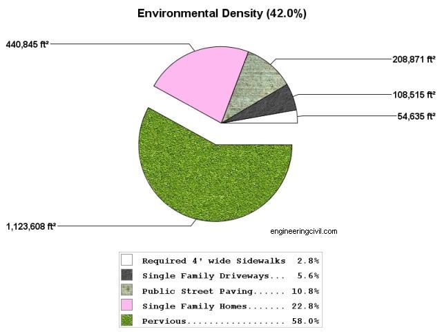 ED Chart