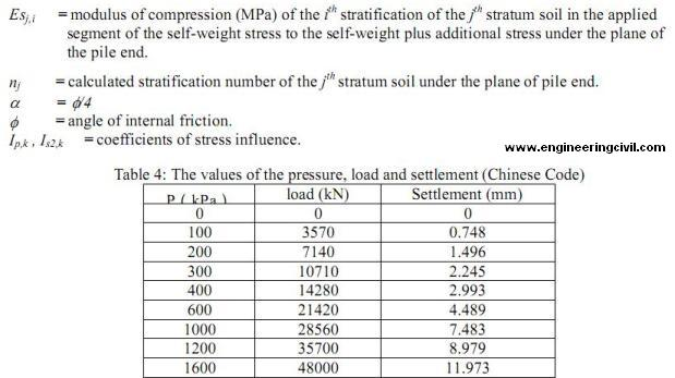 Settlement Calculation in Chinese Code-2