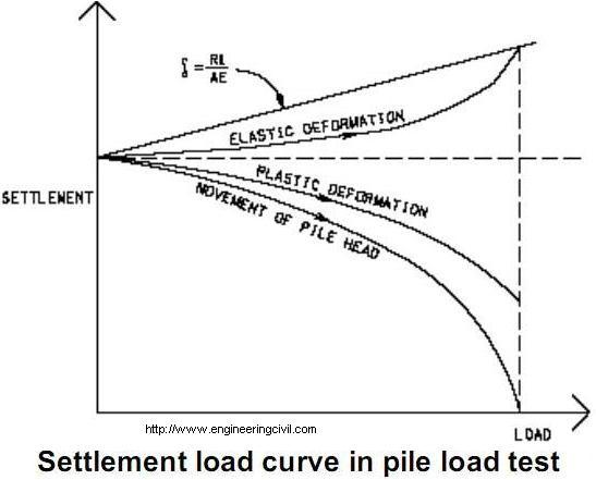 Settlement load curve in pile load test