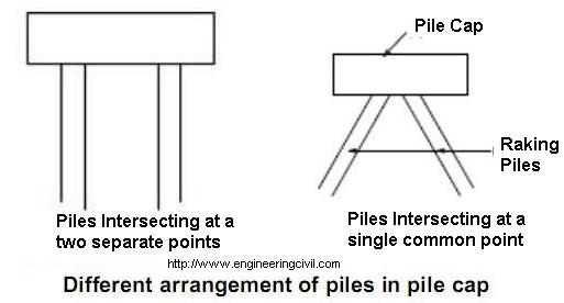 Different arrangement of piles in pile cap