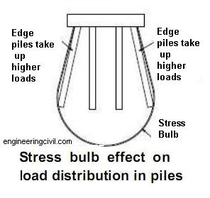 Stress bulb effect on load distribution in piles