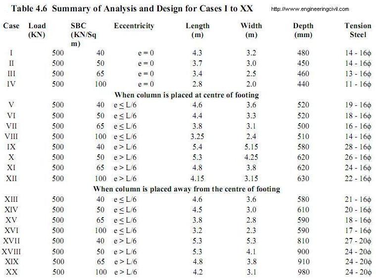 Summary of Analysis and Design-1