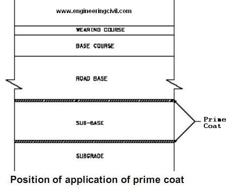 Position of application of prime coat