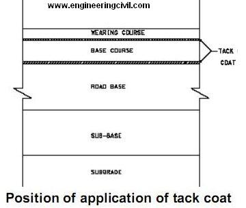 Position of application of tack coat