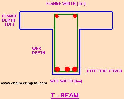T_beam_cross_section
