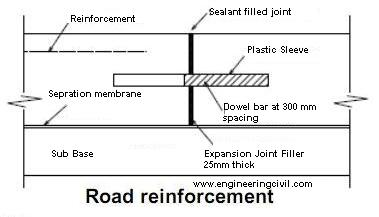What Is The Purpose Of Reinforcement In Concrete Roads