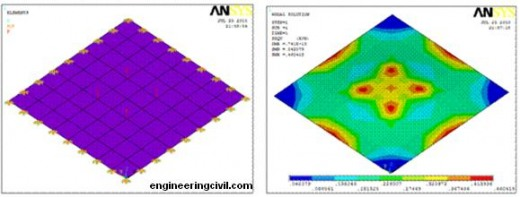 Analysis in ANSYS