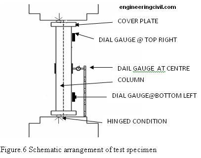 Schematic-arrangement-of-test-specimen