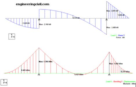 index of wp content uploads 2011 05 rh engineeringcivil com free online bending moment diagram generator bending moment diagram software