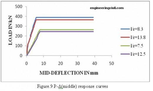 response-curves-1